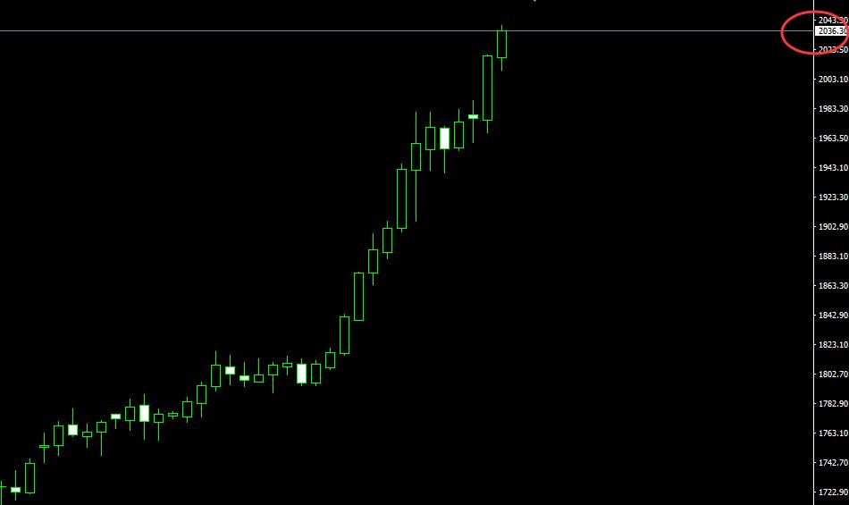 国际黄金现货价格突破2000